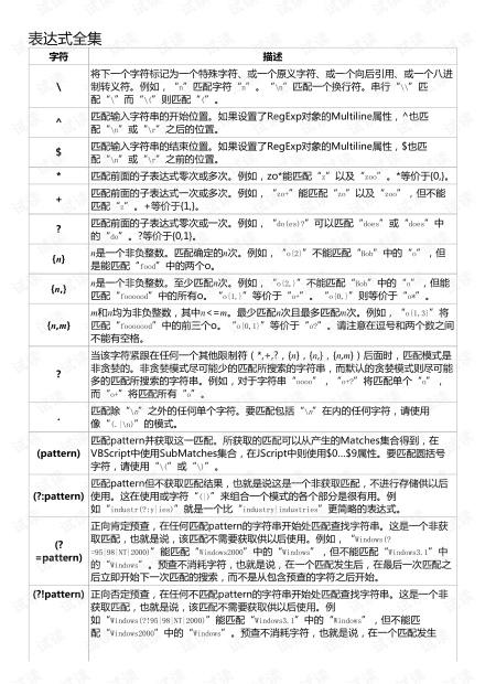 正则表达式手册.pdf