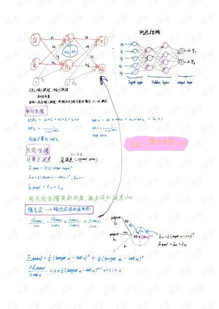 BP神经网络前向&反向传播的手写数学公式推导.pdf