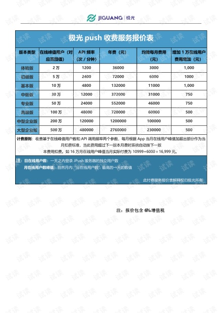 极光推送报价表(峰值、频率).pdf