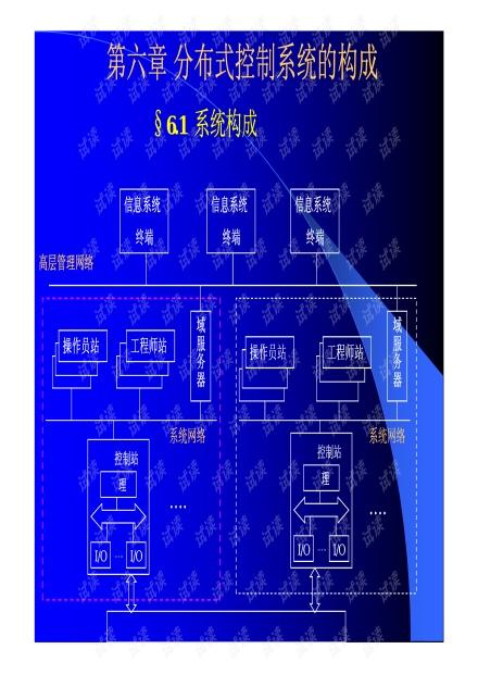 分布式控制系统的构成.pdf