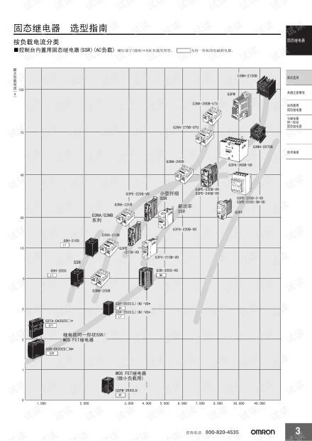 欧姆龙固态继电器选型指南.pdf