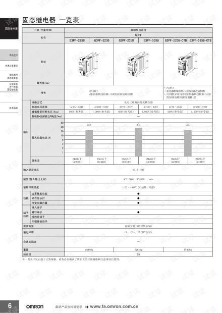 欧姆龙固态继电器 一览表.pdf