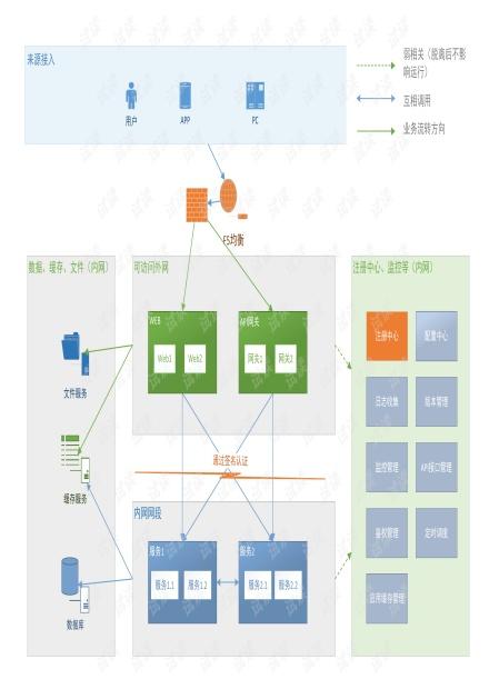 微服务架构图-各组件分解图.pdf