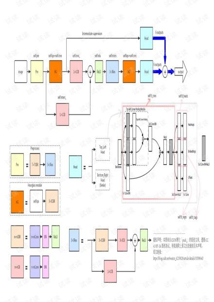 CornerNet结构.pdf