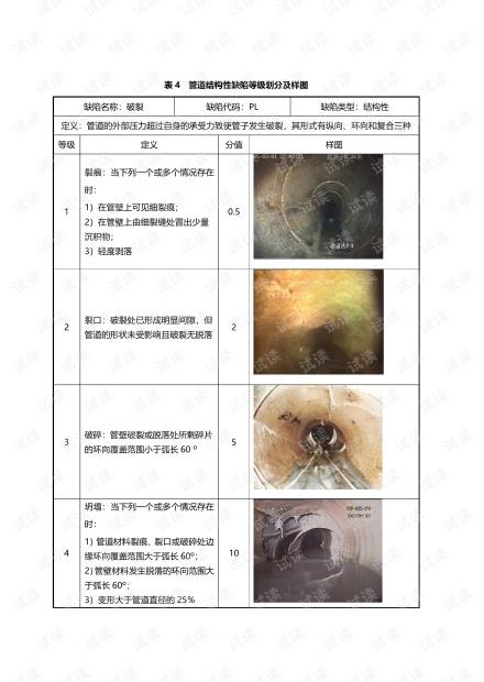 管道结构性缺陷等级划分及样图.pdf