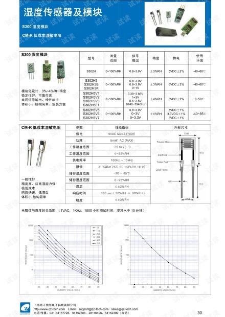 CM-R湿敏电阻性能指标 阻值与湿度关系曲线.pdf