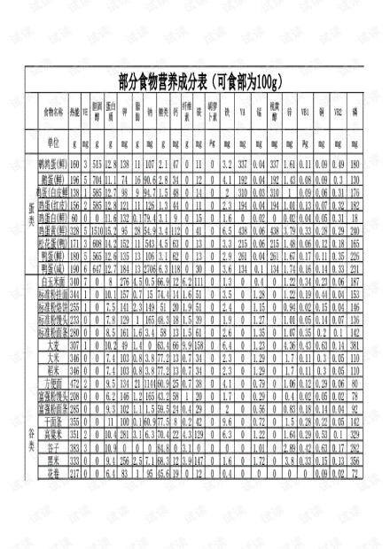 最全的食物营养成分表.pdf