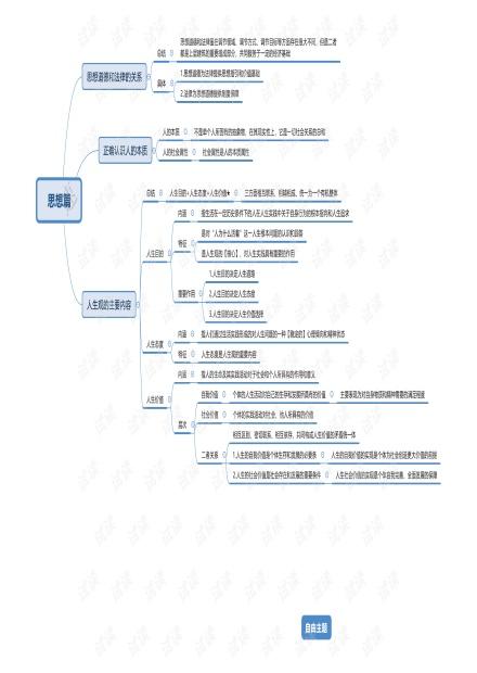 思修思维导图(24页).pdf