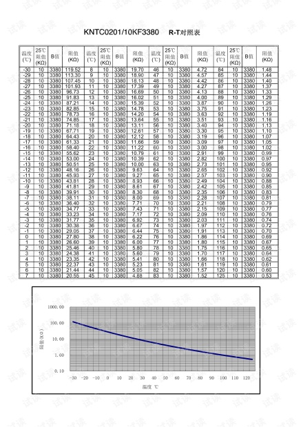 KNTC0201 10KF3380 对照表.pdf