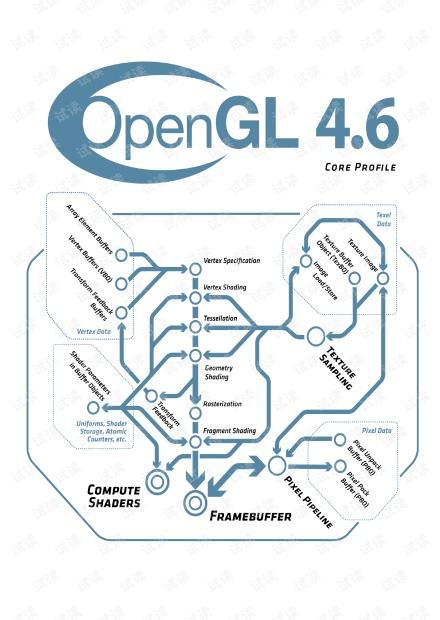 glspec46.core.pdf