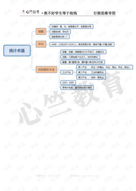 公考知识之思维导图.pdf
