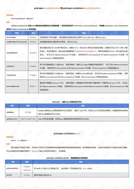 4月15日-5 Pod生命周期管理.pdf