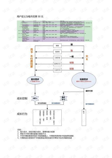 《欢乐西游》成长与体验线规划.pdf