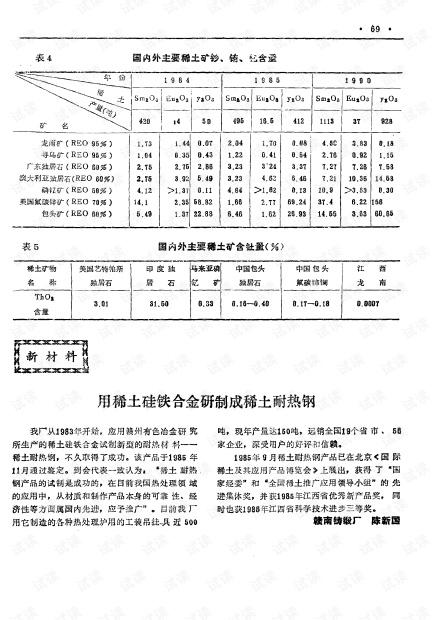 用稀土硅铁合金研制成稀土耐热钢 (1988年)
