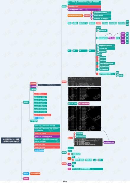 Centos系统信息收集.pdf