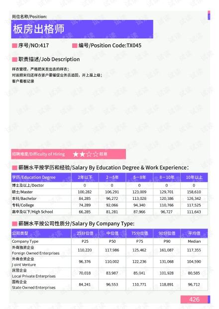 2021年唐山地区板房出格师岗位薪酬水平报告-最新数据.pdf