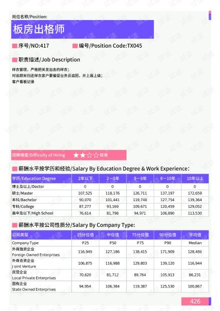 2021年宜昌地区板房出格师岗位薪酬水平报告-最新数据.pdf