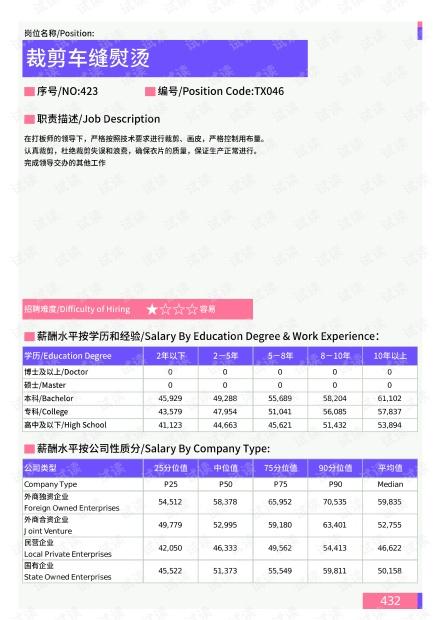 2021年云南省地区裁剪车缝熨烫岗位薪酬水平报告-最新数据.pdf