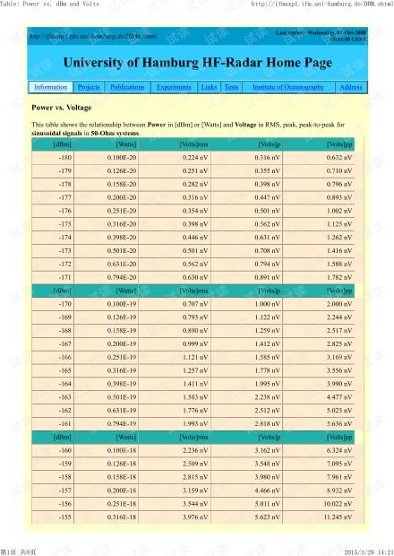 峰峰值与功率dB转换.pdf