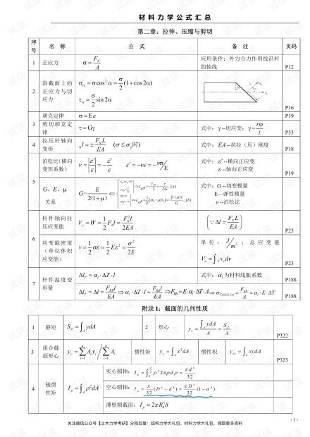 材料力学公式 .pdf