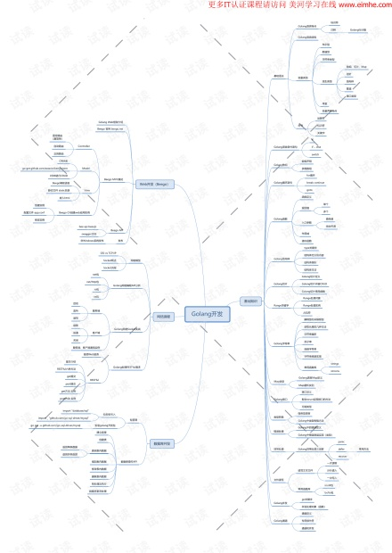 Golang开发培训知识图谱
