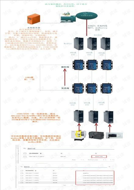 机床数据采集轻施工方案分析20210611.pdf