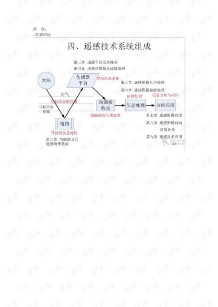 武汉大学《遥感原理》期末复习知识点总结.pdf