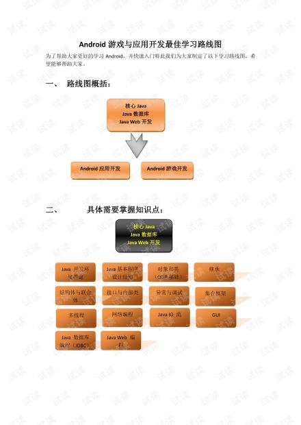 Android最佳学习路线图.pdf