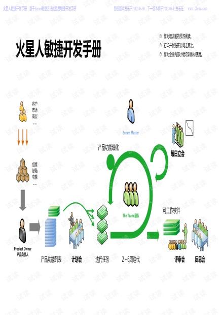 火星人敏捷开发手册 2012-06-30.pdf
